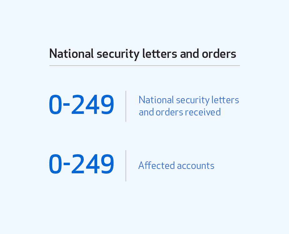 Table of national security letters and orders received (0–249) and affected accounts (0–249).