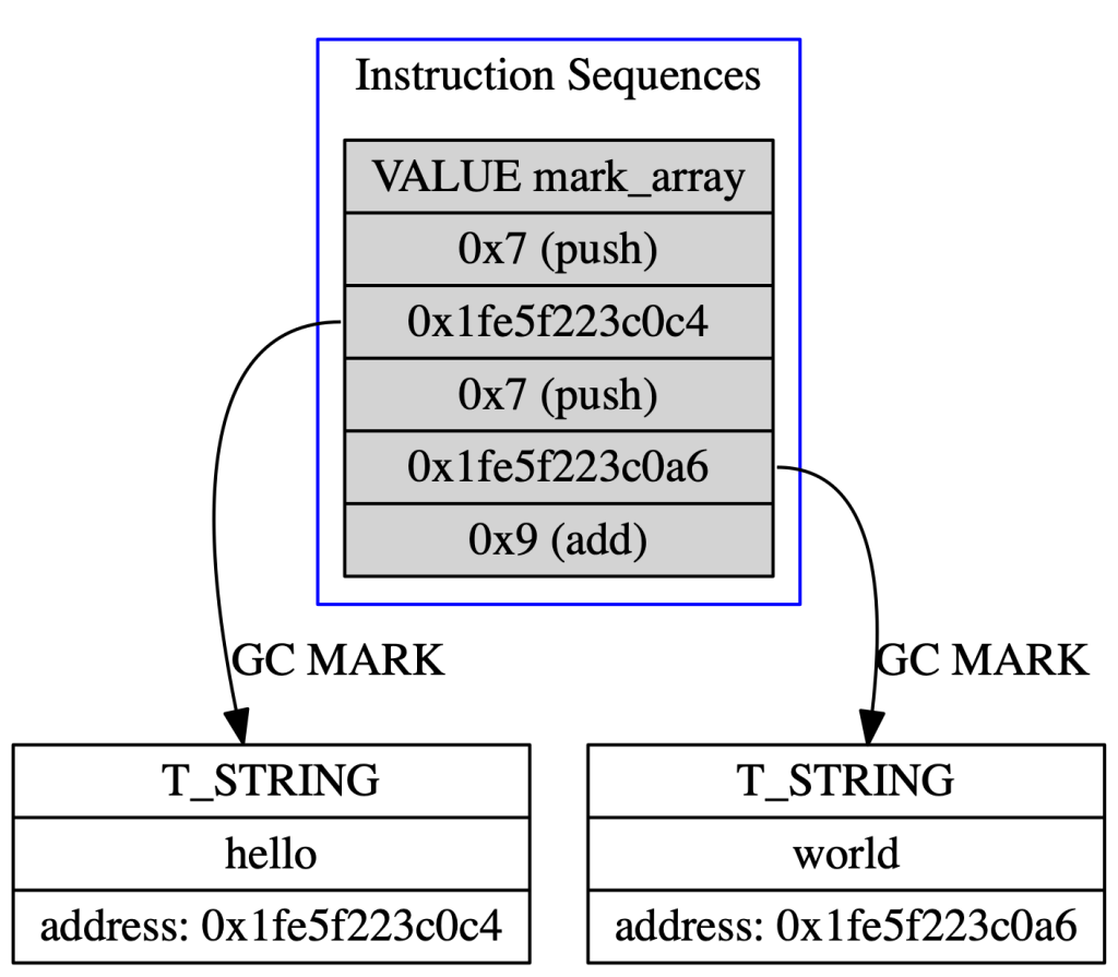 Instruction Sequences without Mark Array