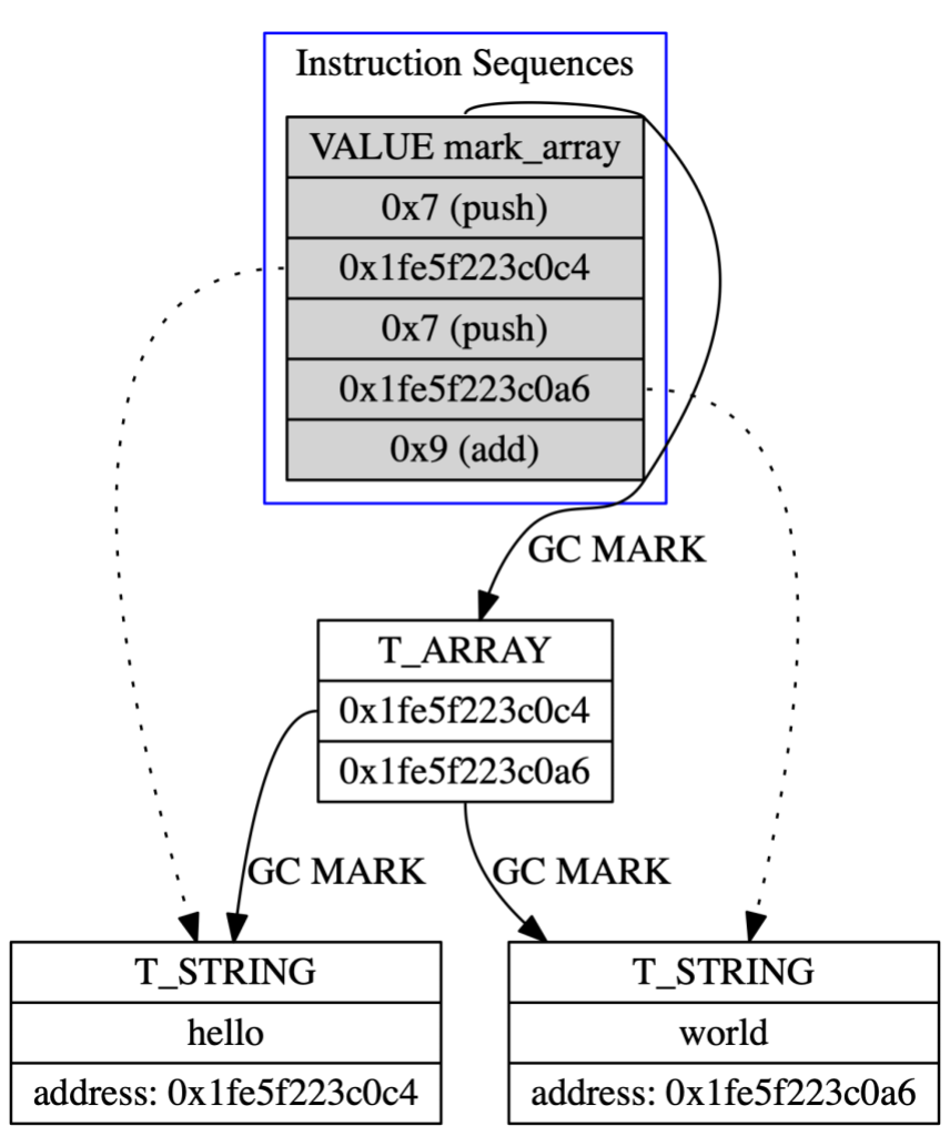 InstructionSequences with Mark Array