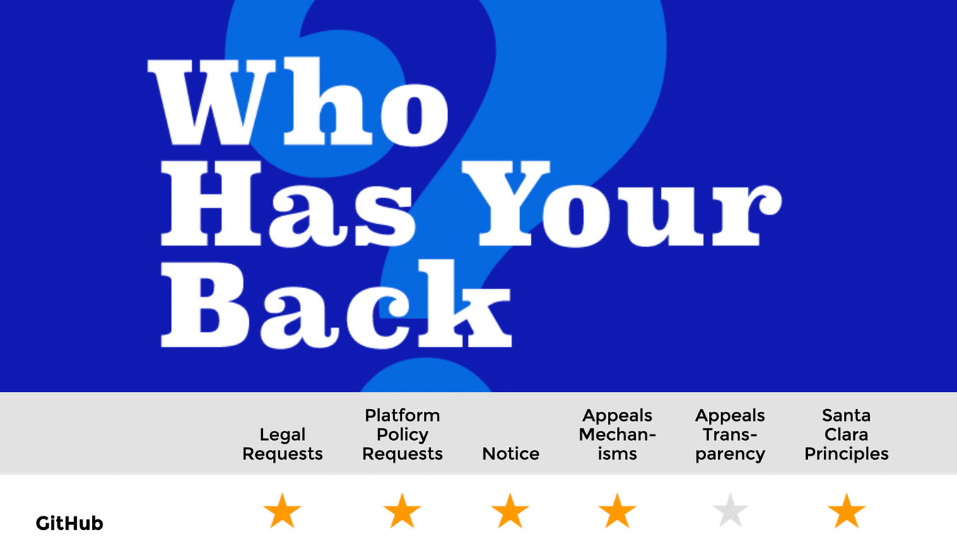 """GitHub earns five out of six stars in EFF's """"Who has your back"""" report"""