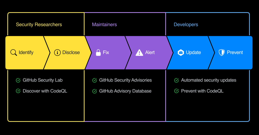 the software security workflow extends from maintainers and developers to researchers and security teams.