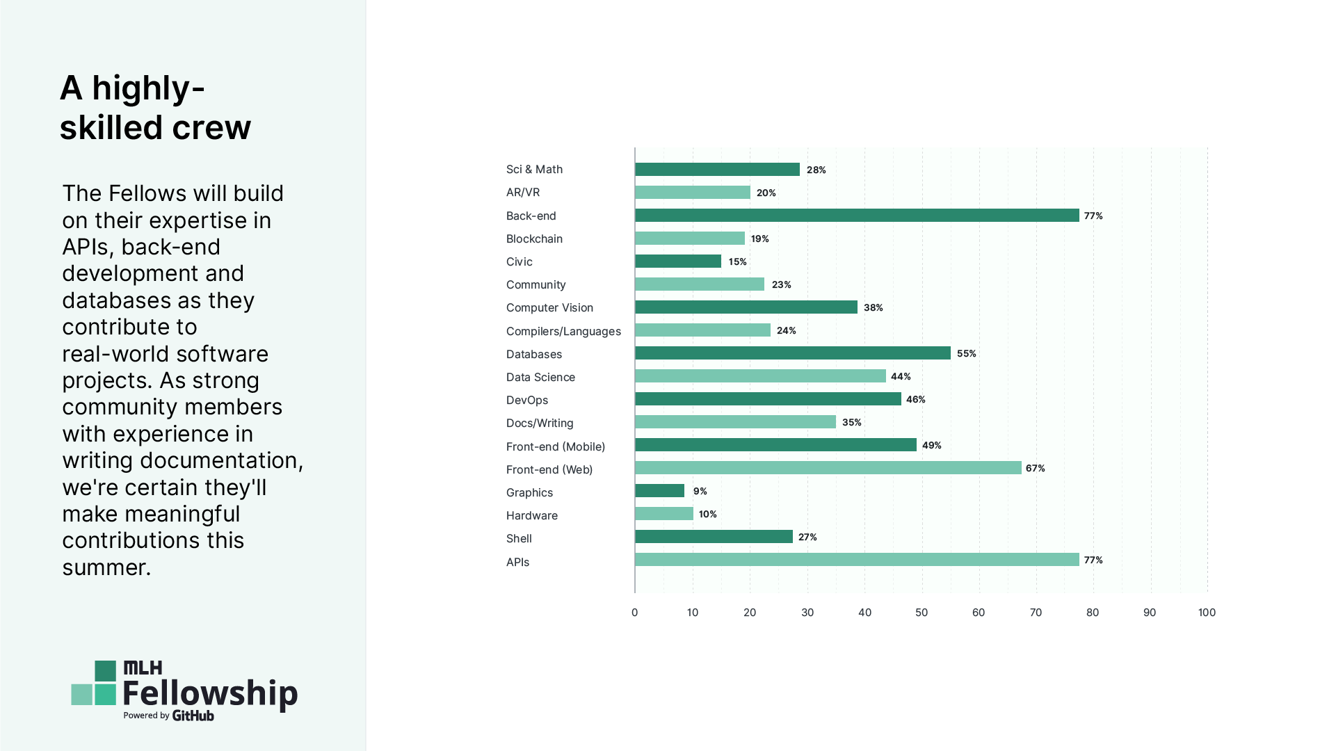 Breakdown of programming languages known by fellows