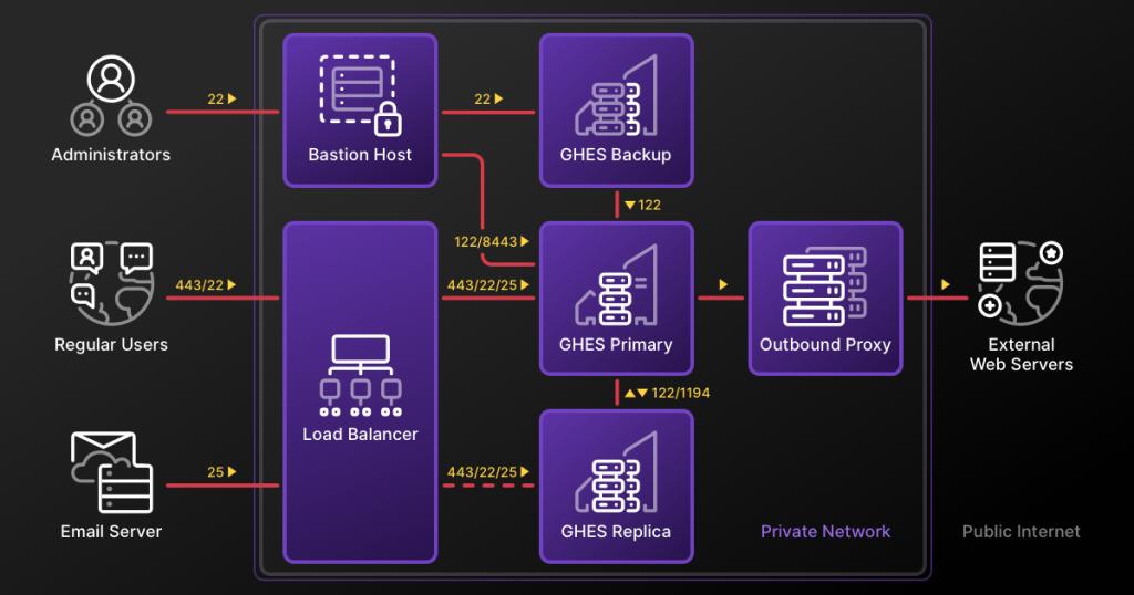 Hardened GitHub Enterprise Server architecture diagram