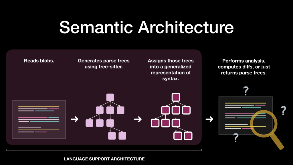 Diagram showing semantic architecture