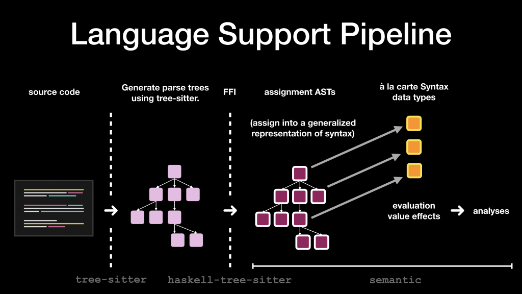 Diagram showing language support pipeline