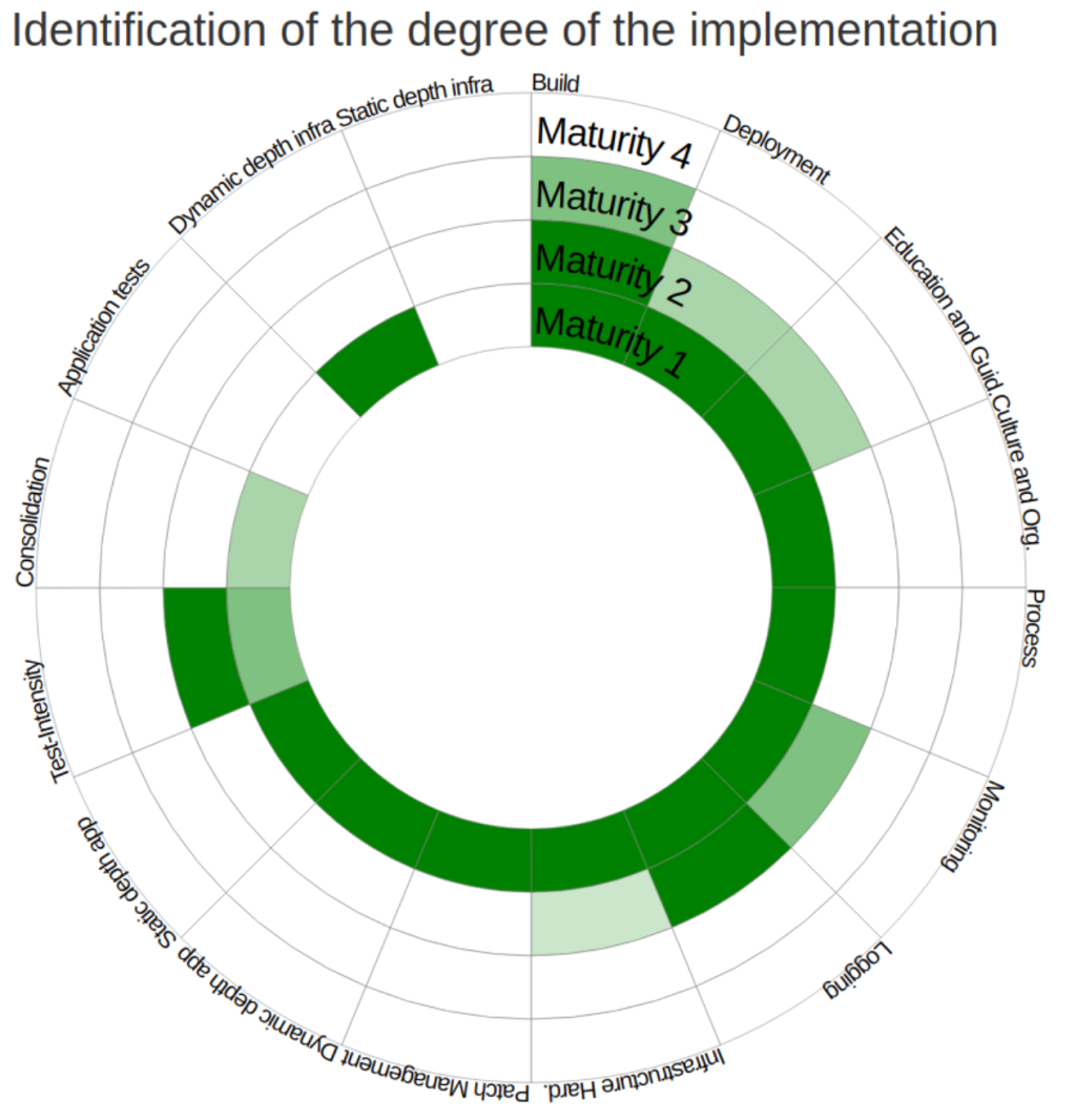 Diagram showing DevSecOps Maturity Model