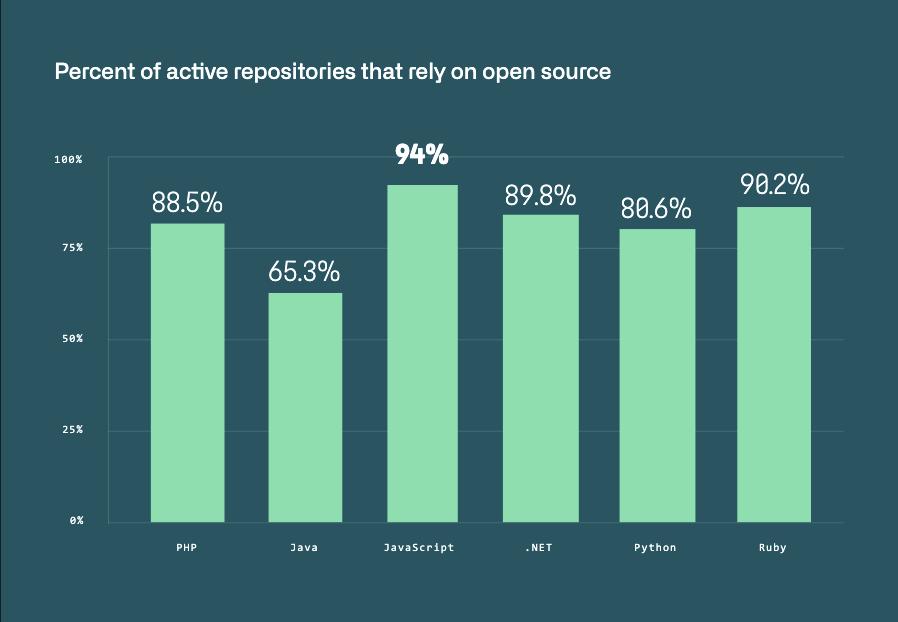 Open source repos