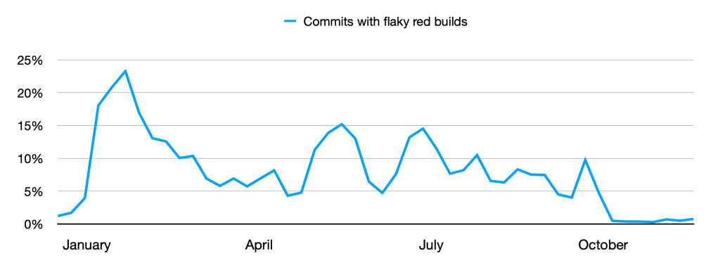 Chart showing number of commits with flakey builds month over month