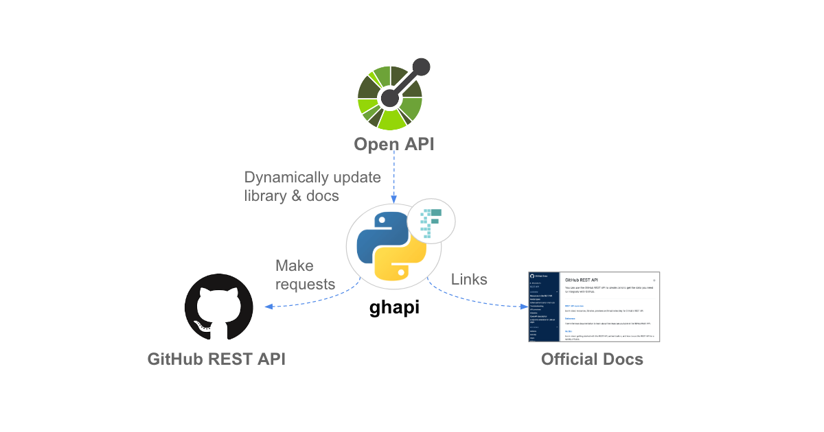 Learn about ghapi, a new third-party Python client for the GitHub API - The GitHub Blog