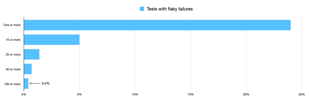 Bar chart showing tests with flakey failures