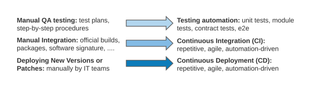 Chart showing changes to traditional SDLC