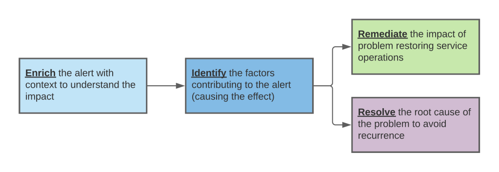 Diagram showing traditional alert workflow: enrich, identify, and remediate or resolve