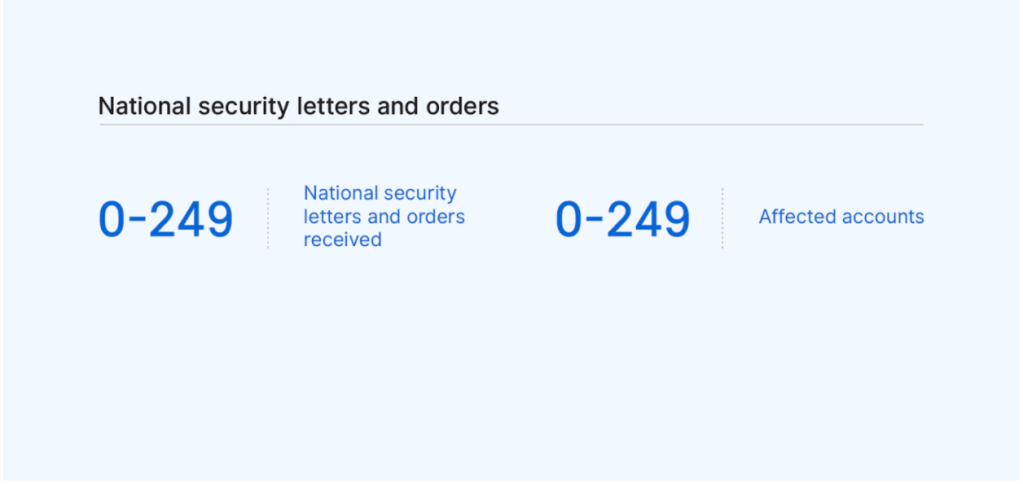 Table of national security and orders received (0-249) and affected accounts (0-249).