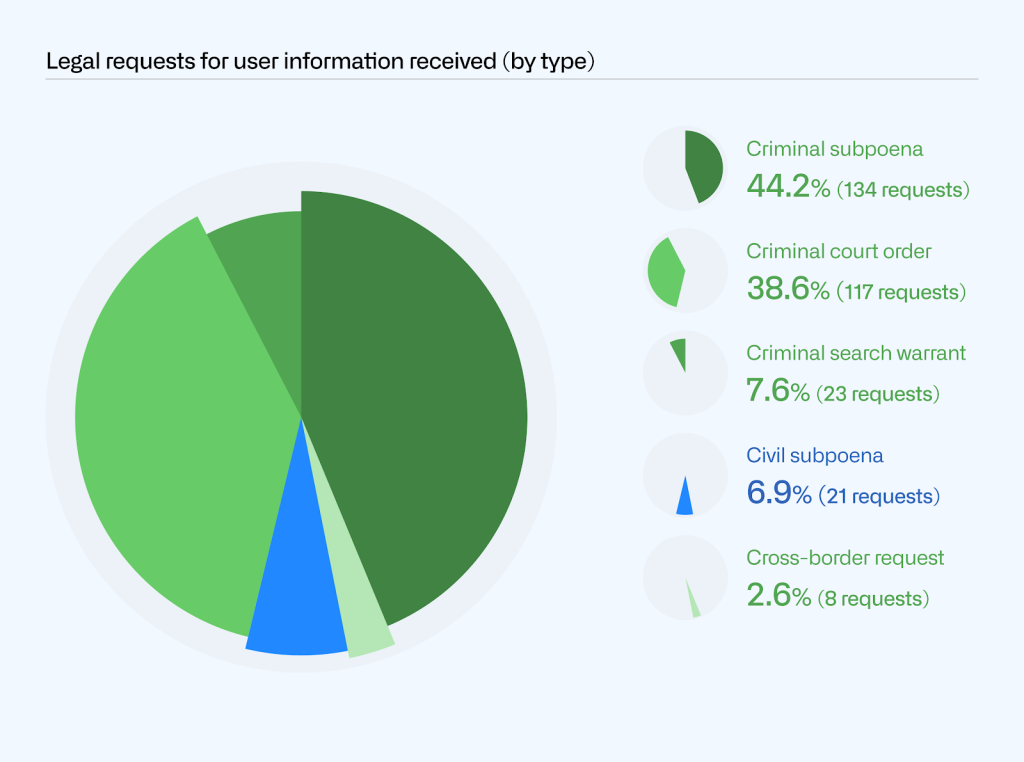 Pie chart showing the different types of legal requests for user information processed: criminal subpoena (44.2%; 134 requests), criminal court order (38.6%; 117 requests), criminal search warrant (7.6%; 23 requests), civil subpoena (6.9%; 21 requests), and cross-border request (2.6%; 8 requests).