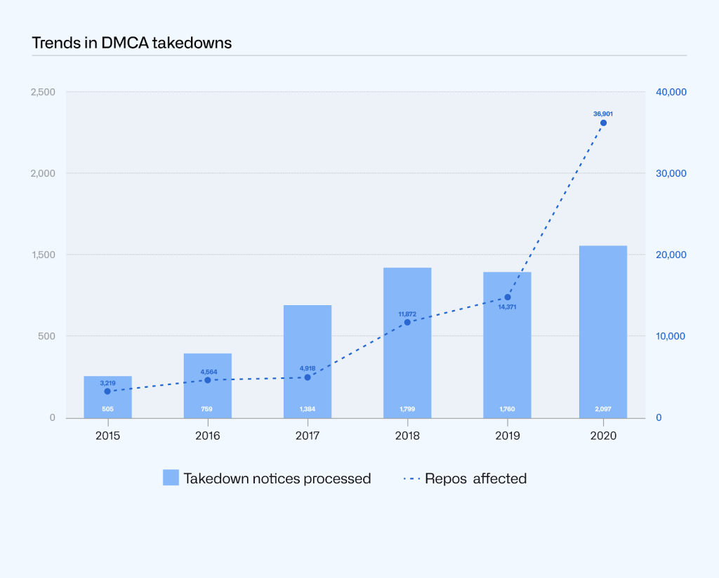 Combined bar chart of DMCA takedown notices processed and repos affected by year. In 2020, 2097 takedown notices were processed and 36901 repos affected, compared to 1760 takedown notices processed and 14317 repositories affected in 2019