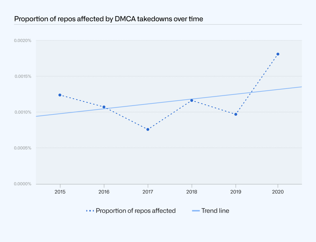 Plot of the proportion of repositories affected by DMCA takedowns by year. The proportion has remained relatively consistent between 2015 and 2020: the trend line has a slightly positive slope.
