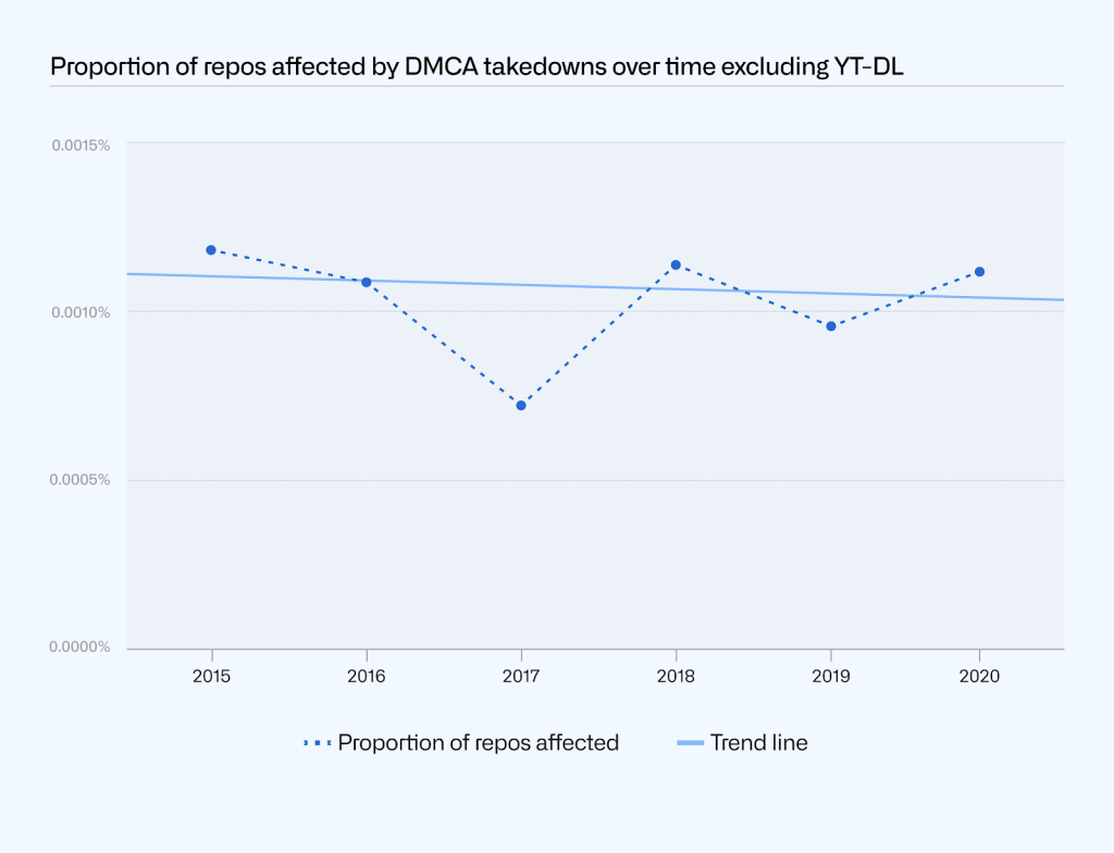 Plot of the proportion of repositories affected by DMCA takedowns by year, excluding takedowns related to youtube-dl. The proportion has remained relatively consistent between 2015 and 2020: the trend line has a slightly negative slope.