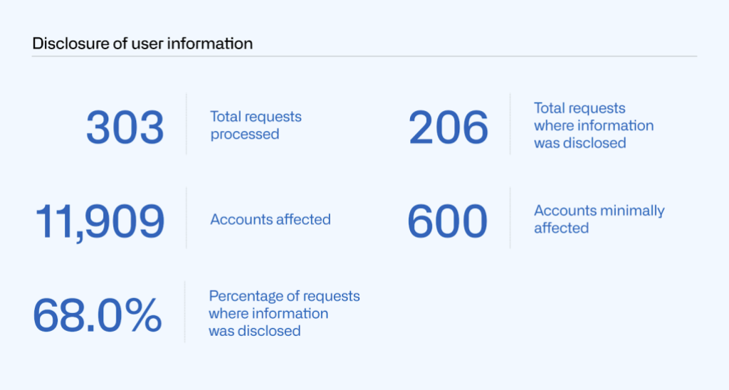 Table showing the number of total requests for disclosure of user information processed (303), accounts affected (11,909), accounts minimally affected (600), total requests where information was disclosed (206), and percentage of requests where information was disclosed (68.0%).