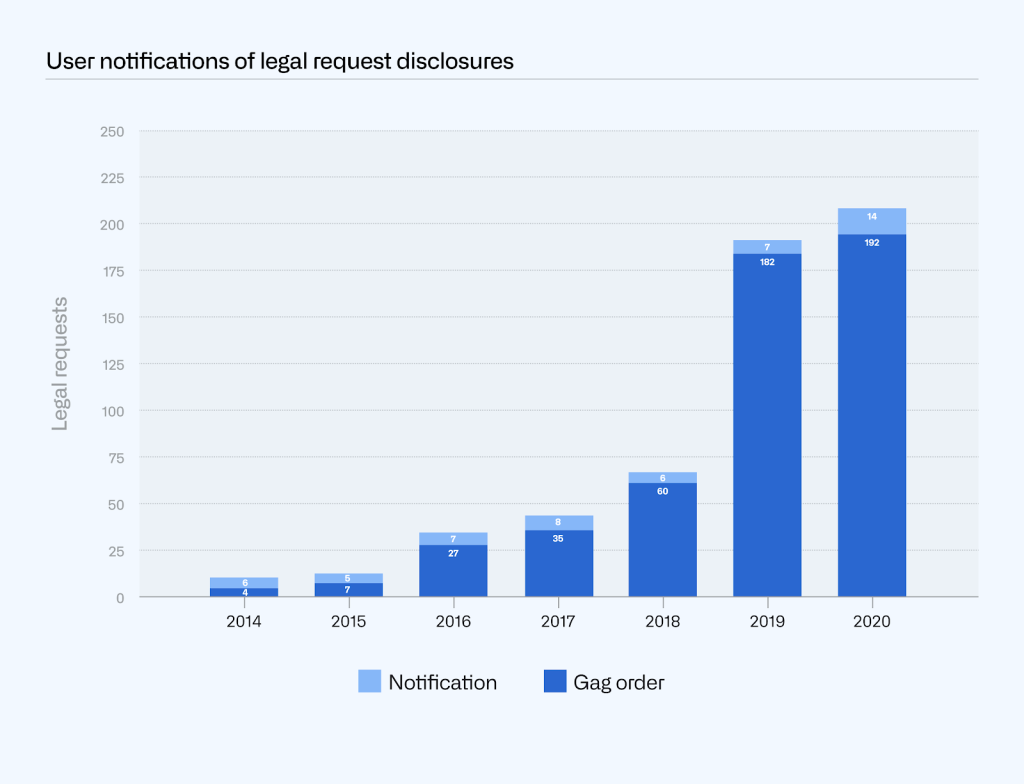 Combined bar chart of user notifications of legal request disclosures broken out by notification sent and gag order (no notification sent) over time. The 2020 bar shows 192 gag orders and 14 notifications.