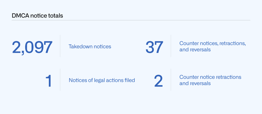Table of DMCA notice totals by number of takedown notices (2,097), counter notices, retractions, and reversals (37), notices of legal actions filed (1) and counter notice retractions and reversals (2).