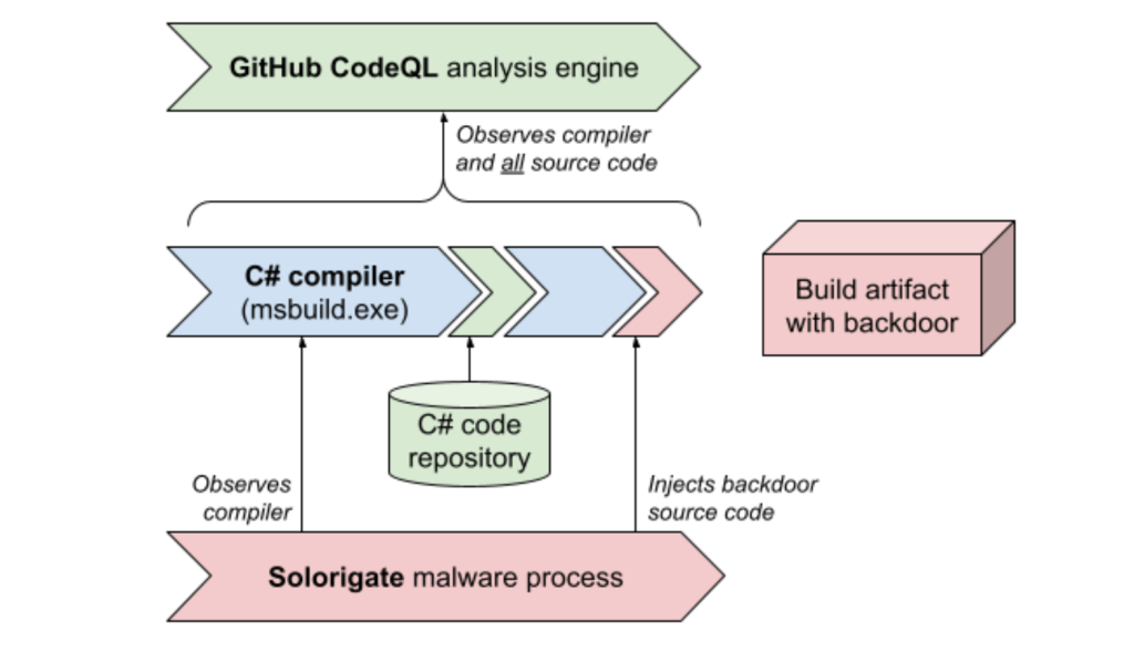 Diagram showing code scanning workflow described in blog post
