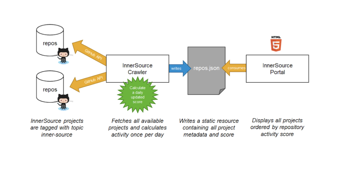 Solving the innersource discovery problem - The GitHub Blog