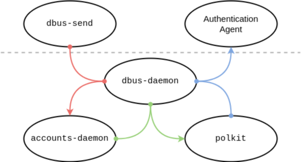 """Diagram showing five processes involved in dbus-send command: """"d-bus send"""" and """"authentication agent"""" above the line, and """"accounts-daemon"""" and """"polkit"""" below the line, with dbus-daemon serving as the go-between"""