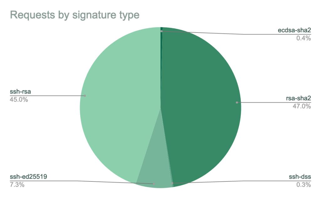 Pie chart showing requests by signature type: ssh-rsa 45%, ssh-ed25519 7.3%, ssh-dss 0.3%, rsa-sha2 47%, ecdsa-sha2 0.4%