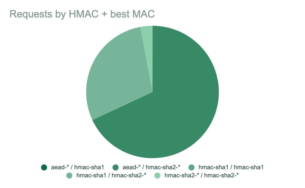 Pie chart showing requests by HMAC + best MAC