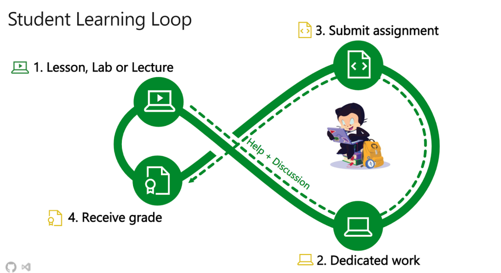 Image displaying Student Learning Loop workflow via Visual Studio Code extension