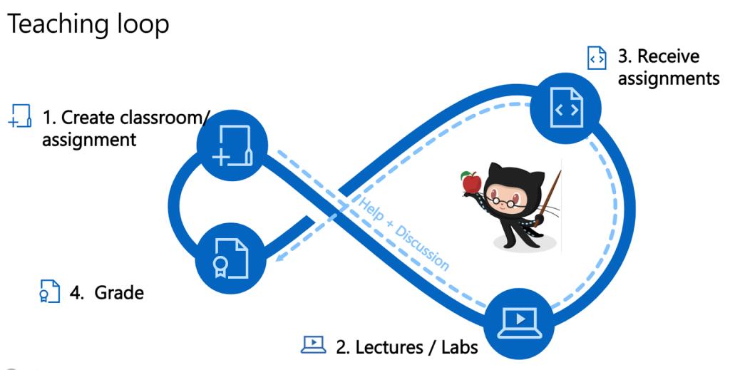 Image of Teaching Loop workflow using GitHub Classroom Visual Studio Code extension
