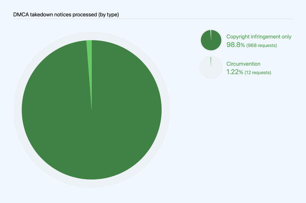 Pie chart breaking out takedown notices received by copyright infringement only (968) and circumvention (12).
