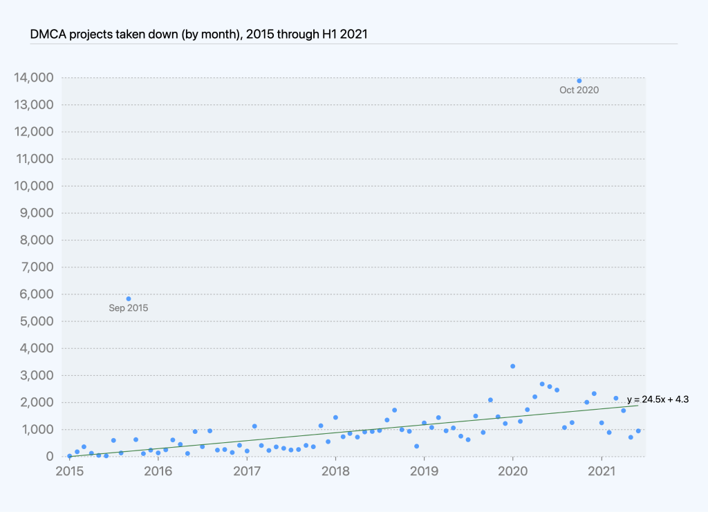 Chart of projects taken down due to DMCA takedown processed by month over time, with regression line showing increase of over 24 takedowns per month.