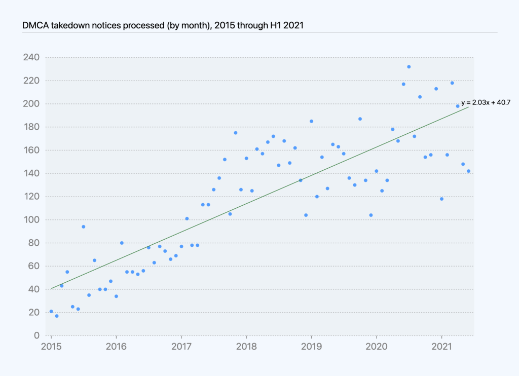 Chart of DMCA takedown notices processed by month over time, with regression line showing increase of roughly two takedowns per month.