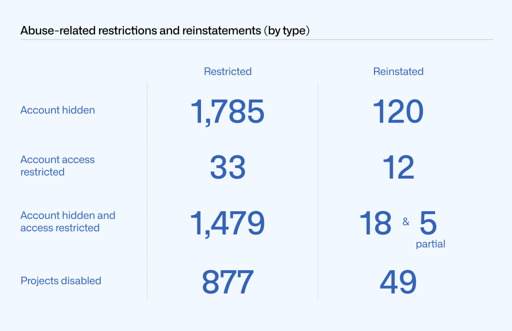 Table showing the number of total restrictions and reinstatements for account hidden (1,785 restricted; 120 reinstated), account access restricted (33; 12), account hidden and access restricted (1,479; 18 and 5 partial), projects taken down (877; 49).