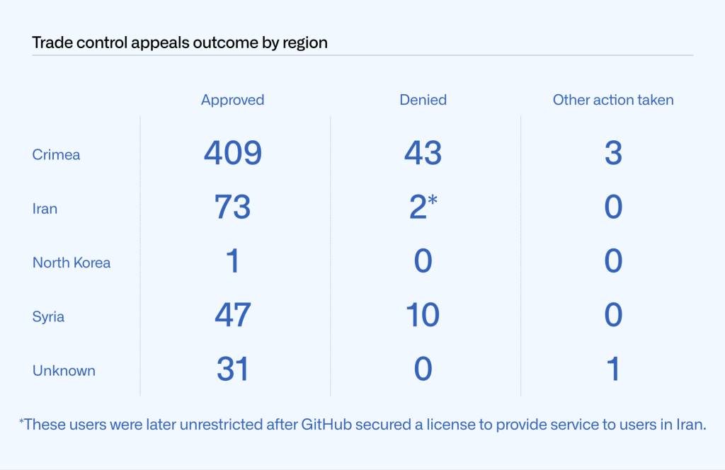 Table showing the outcome of trade control appeals by region. Crimea: 409 approved, 43 denied, 3 other action taken. Iran: 73, 2* (*These users were later unrestricted after GitHub secured a license to provide service to users in Iran.), 0. North Korea: 1, 0, 0. Syria: 47, 10, 0. Unknown: 31, 0, 1.