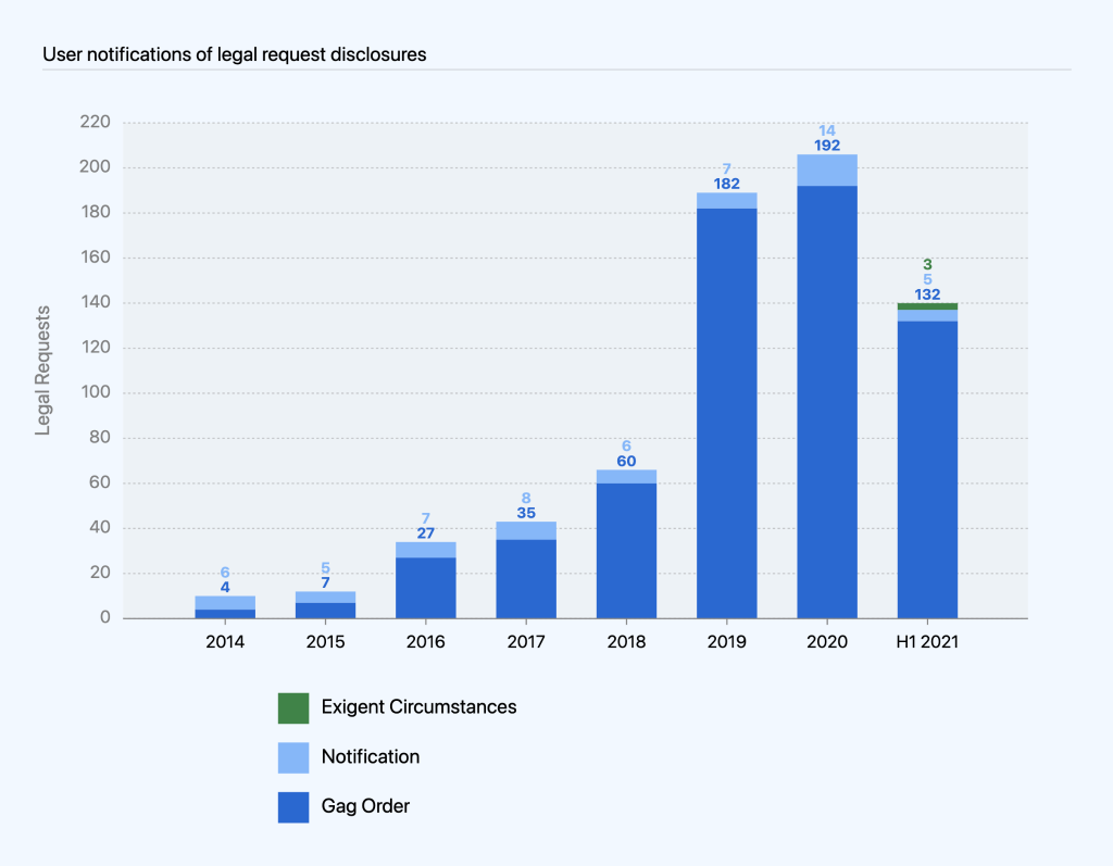 Combined bar chart of user notifications of legal request disclosures broken out by exigent circumstances, notification sent and gag order (no notification sent) over time. For H1 (January to June) 2021, the chart shows 3 exigent circumstances, six notifications, and 132 gag orders.
