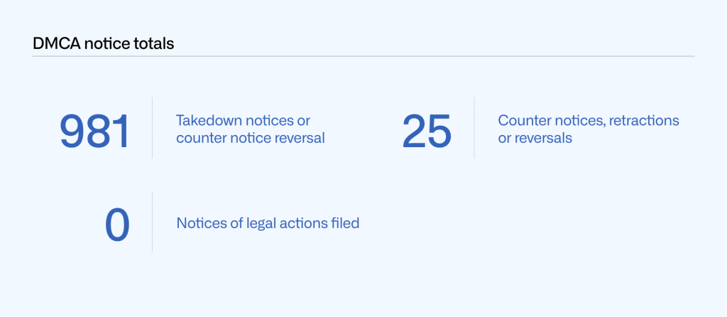 Table of DMCA notice totals by number of takedown notices or counter notice reversal (981), counter notices, retractions, and reversals (25), and notices of legal actions filed (0).
